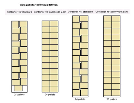 Fmg info types of pallets ccuart